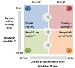Kisi dampak strategis TI