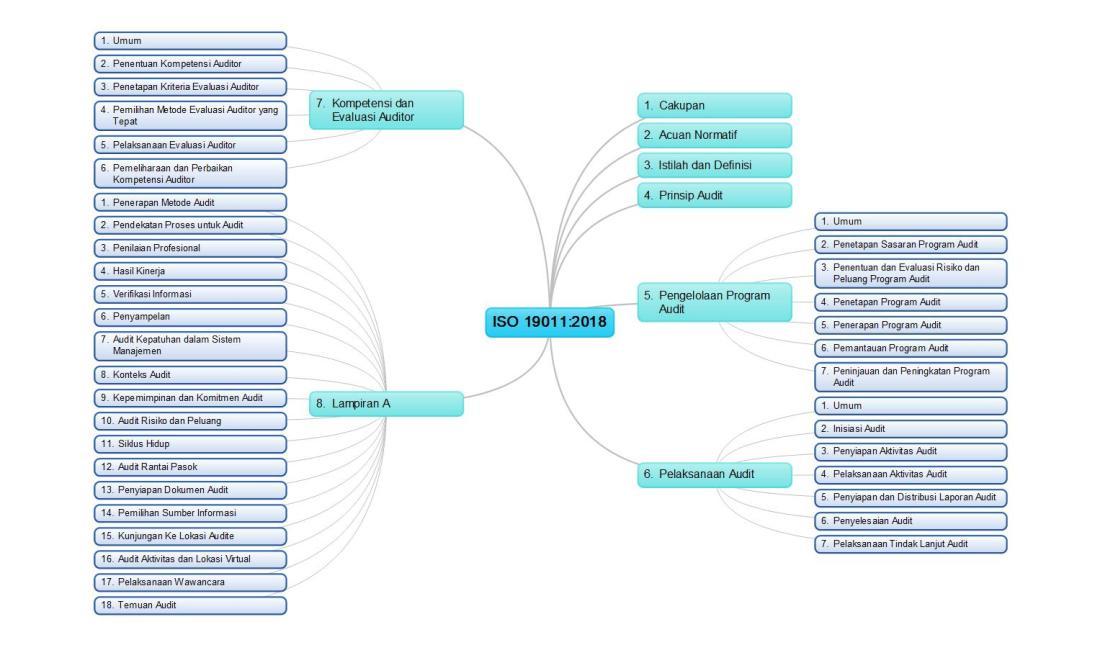 Peta Pikiran ISO 19011:2018 Pedoman Audit Sistem Manajemen